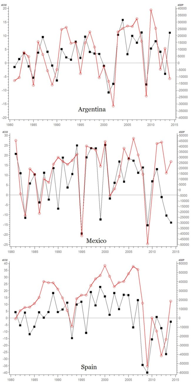 fig-2-mid-panel-mexico-gdp-co2